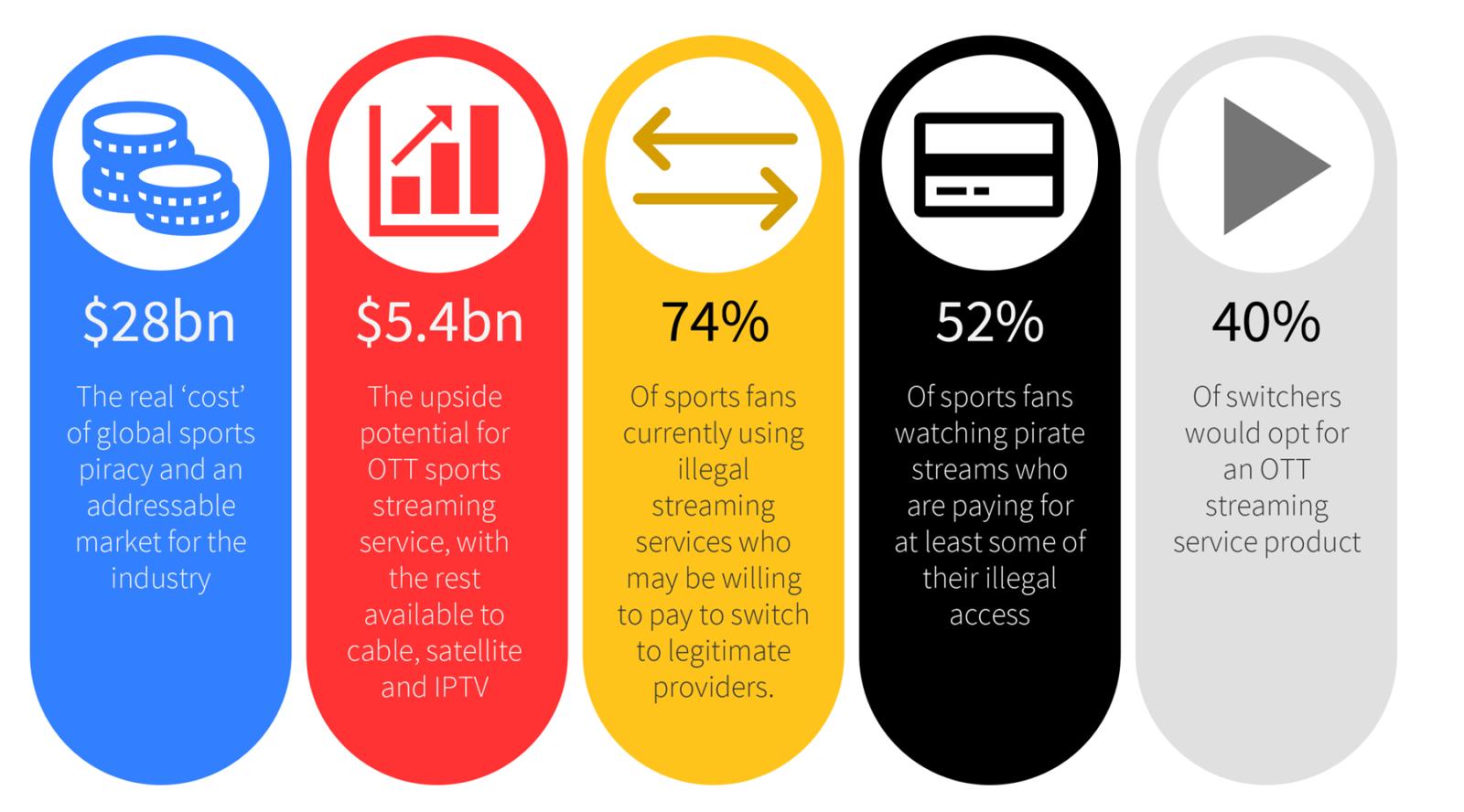 Piracy statistics by Syna Media