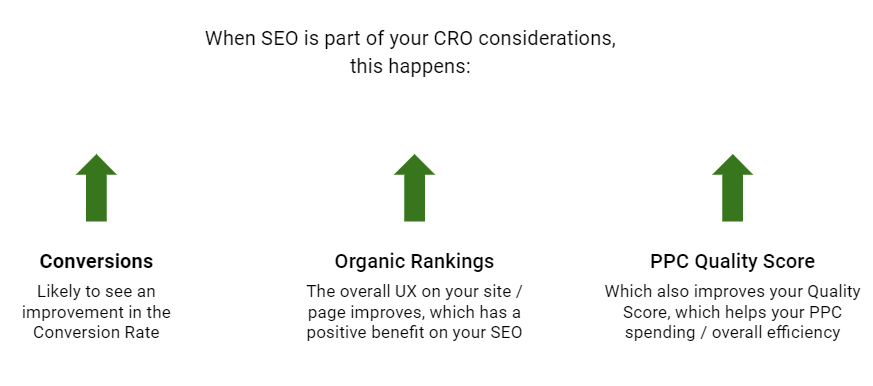 When SEO is part of CRO work, conversion rate increases, organic rankings improve thanks to better UX, and PPC quality score improves
