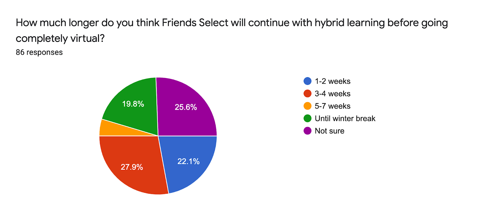 Forms response chart. Question title: How much longer do you think Friends Select will continue with hybrid learning before going completely virtual?. Number of responses: 86 responses.