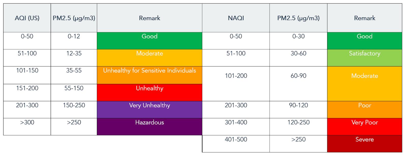 PM2.5 AQI vs NAQI