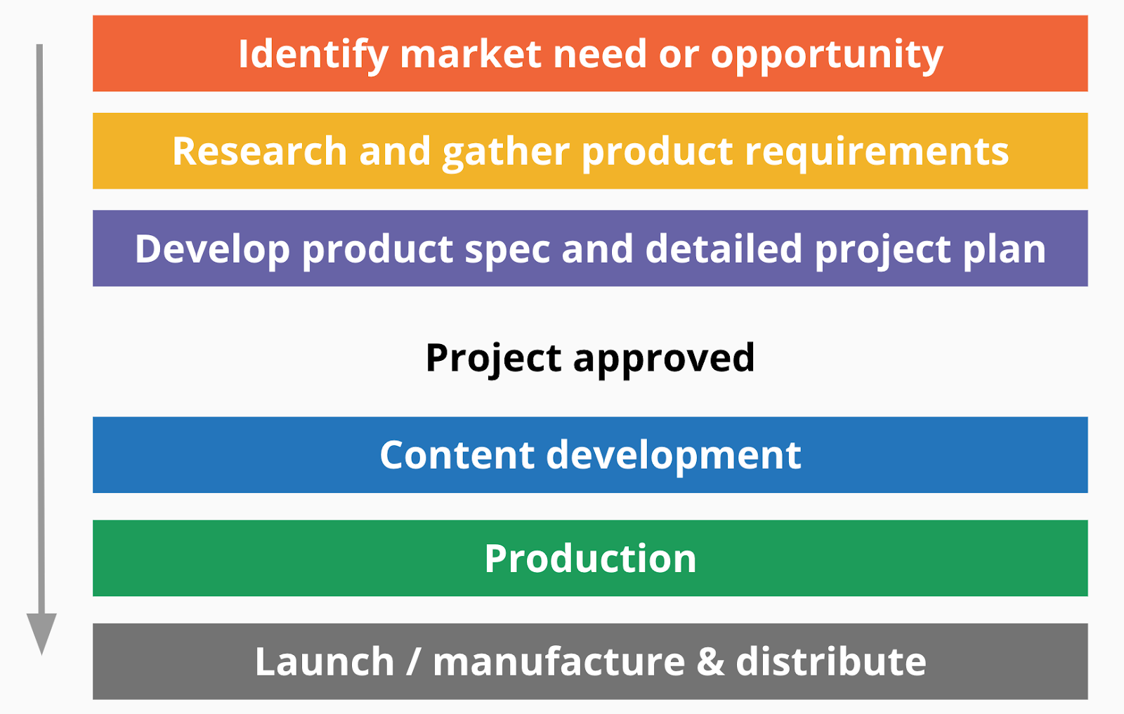 a non-agile approach to product development