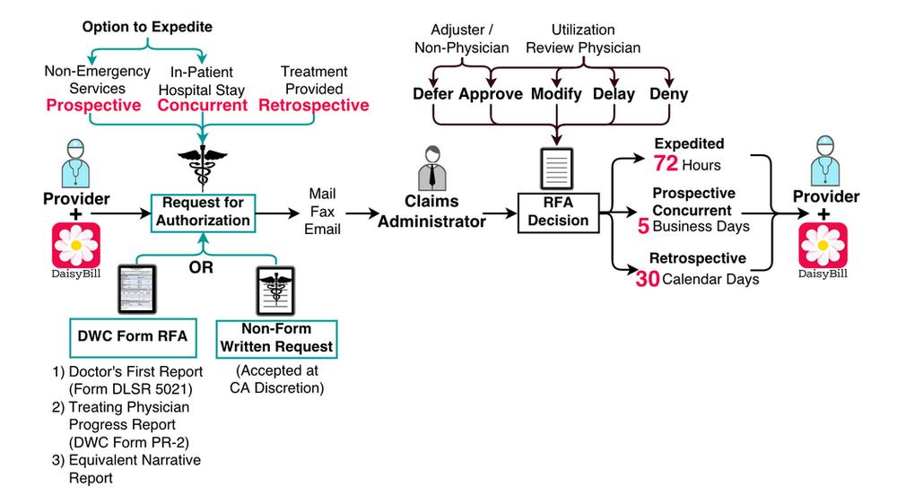 RFA workflow