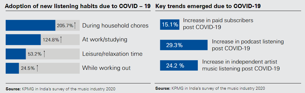 Adoption of new listening habits due to COVID - 19 and key trends emerged due to COVID - 19