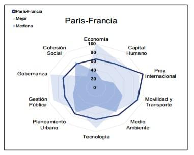 Ciudades-mas-Sustentables-Sostenibles-Mundo-paris