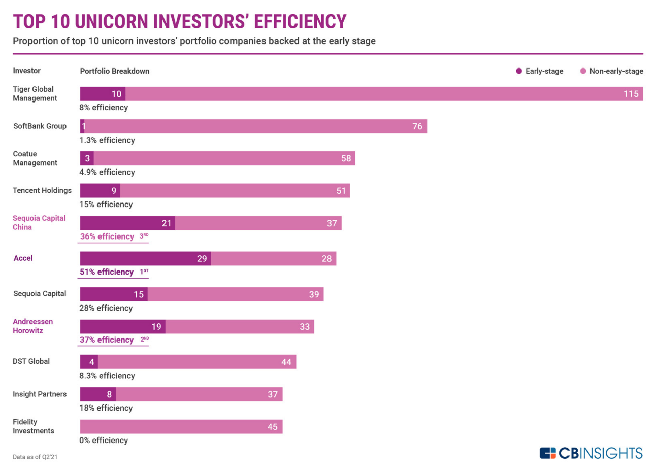 Top 10 unicorn investors' efficiency, data as of Q2 2021, Source: CB Insights