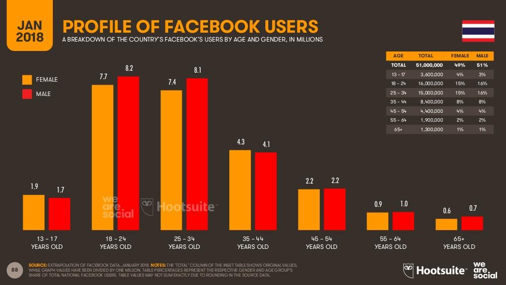 タイのFacebookユーザーの年齢別利用数