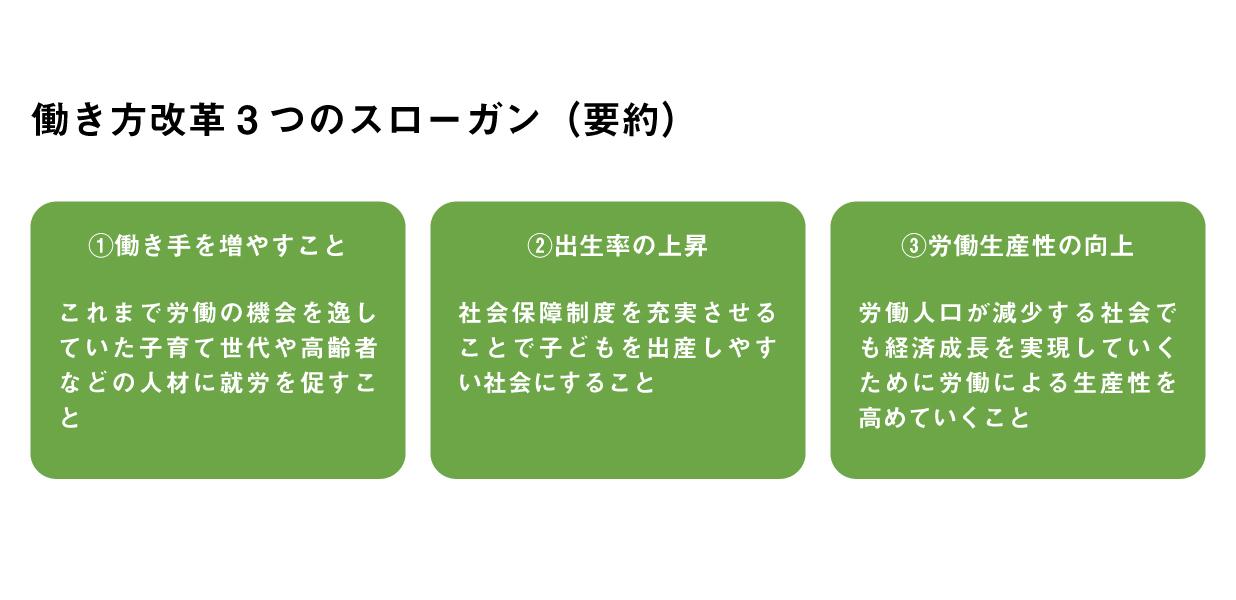 働き方改革3つのスローガン