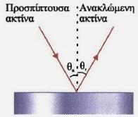 """Αποτέλεσμα εικόνας για πειραμα ανακλασης φωτος"""""""