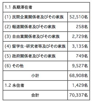 タイ在住日本人 人口