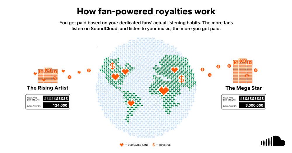 SoundCloud Introduces Fan-Powered Royalties - SoundCloud (news)
