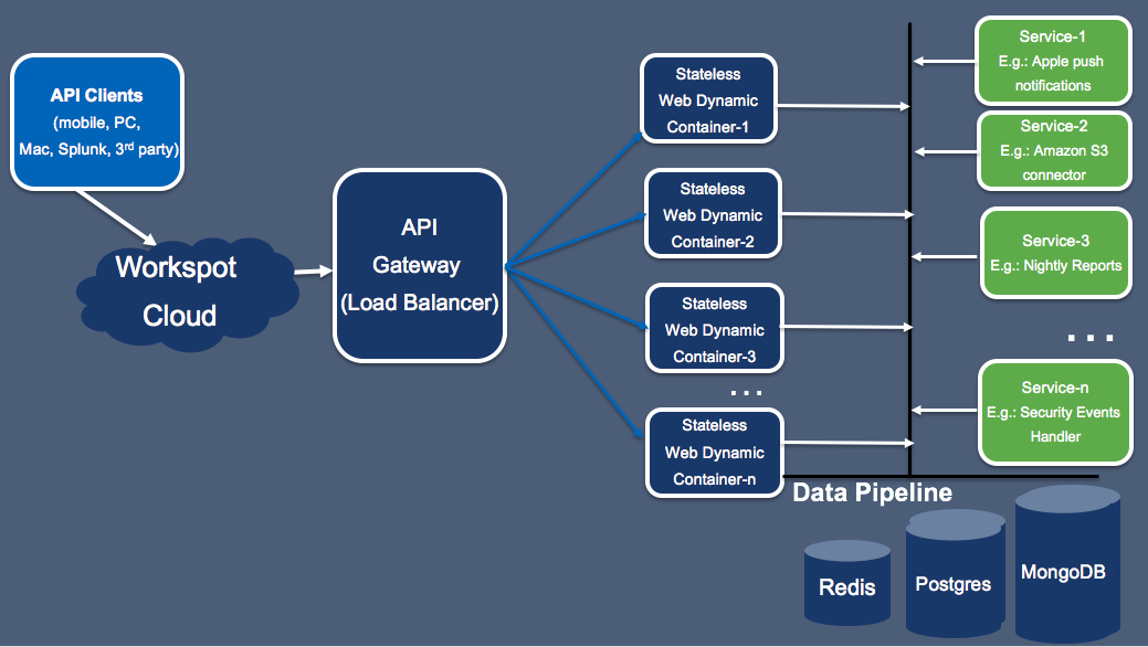 High Level Architecture of Data Pipeline