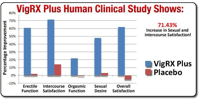 VigRX Plus clinical study shows for 71.43% INCREASE in sexual & intercourse satisfaction