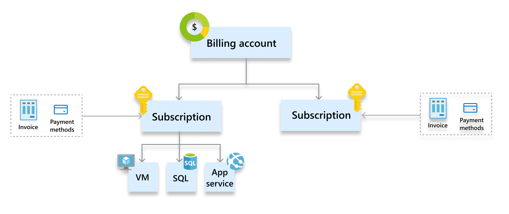 View your billing accounts in Azure portal   Microsoft Docs
