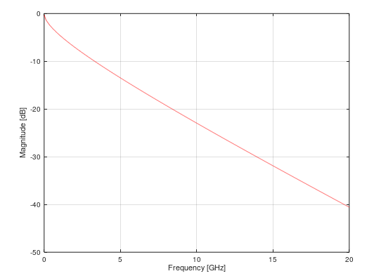 Figure showing insertion loss in an almost linear relation in dB scale where the magnitude of a signal decreases as its frequency increases.