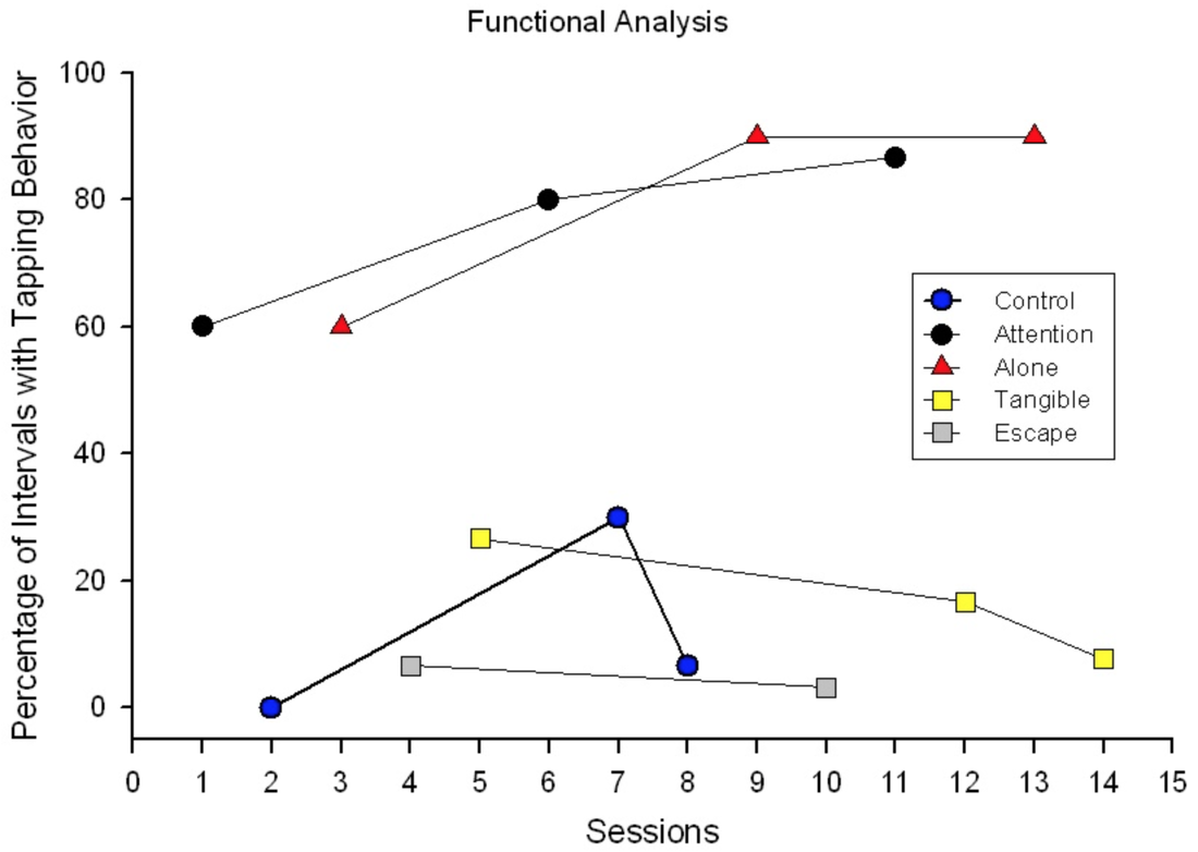 (Figure 1: Example of a multiply maintained result FA from Lee, 2009)
