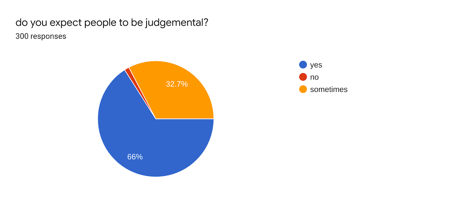 Forms response chart. Question title: do you expect people to be judgemental?. Number of responses: 300 responses.
