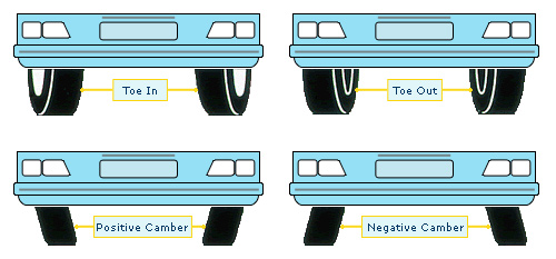 How Your Vehicles Suspension Affects Tire Wear
