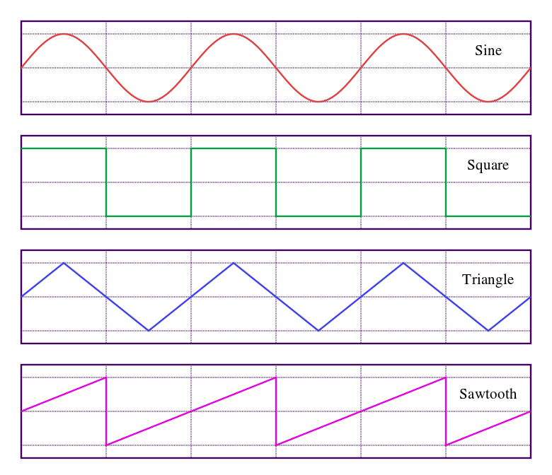 Waveforms.svg