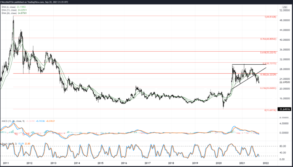 SILVER PRICE WEEKLY CHART (NOVEMBER 2010 TO SEPTEMBER 2021)