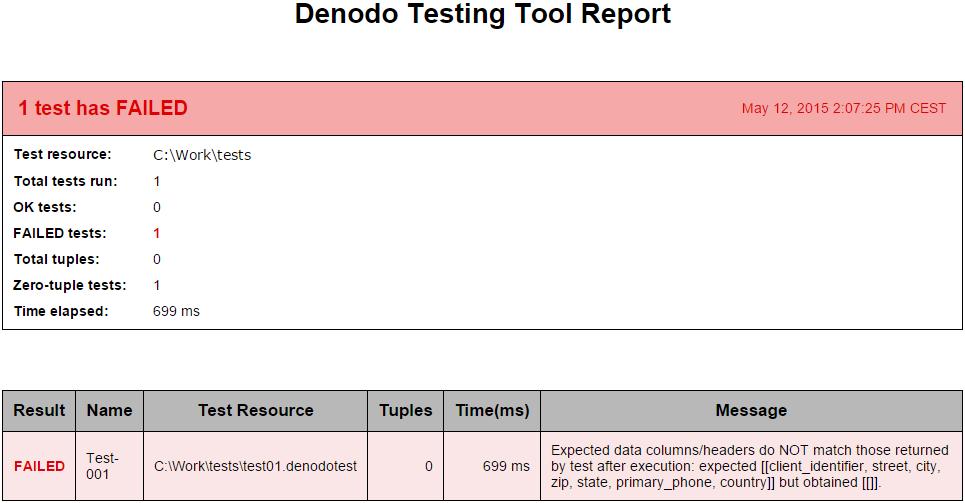 Denodo Testing Tool - User Manual