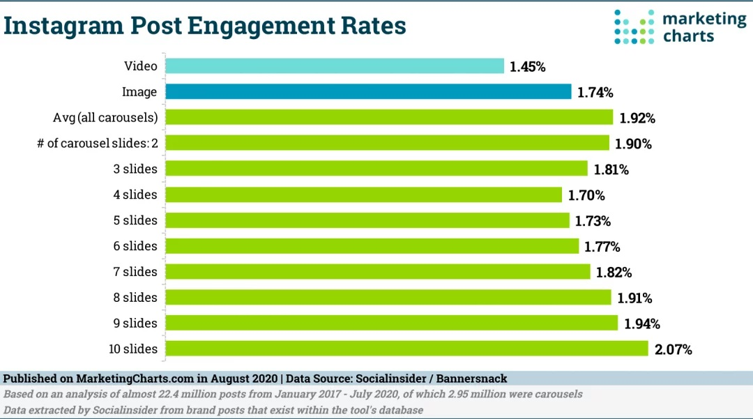 instagram carousel engagement rate