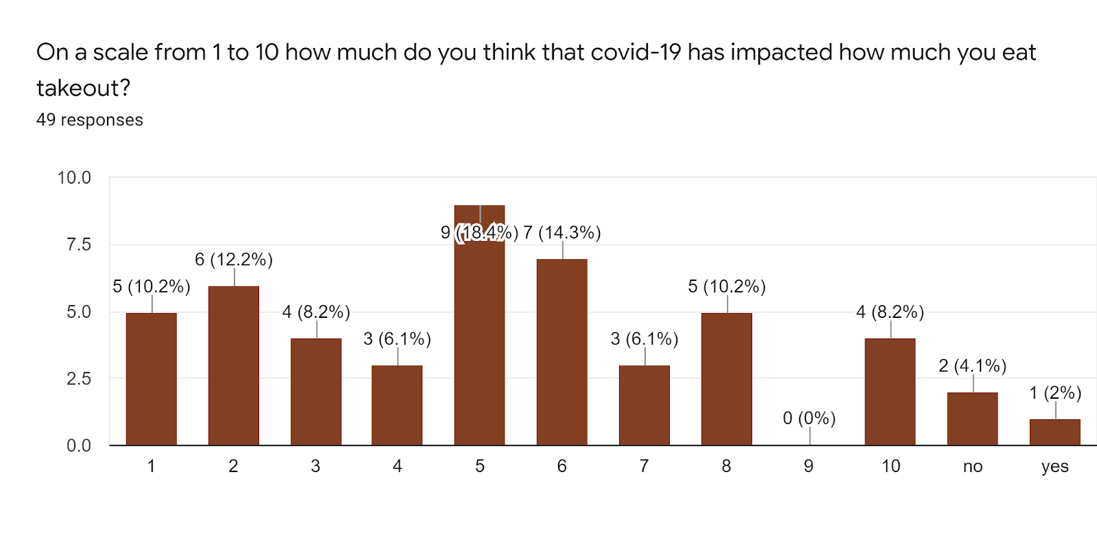 Forms response chart. Question title: On a scale from 1 to 10 how much do you think that covid-19 has impacted how much you eat takeout?. Number of responses: 49 responses.