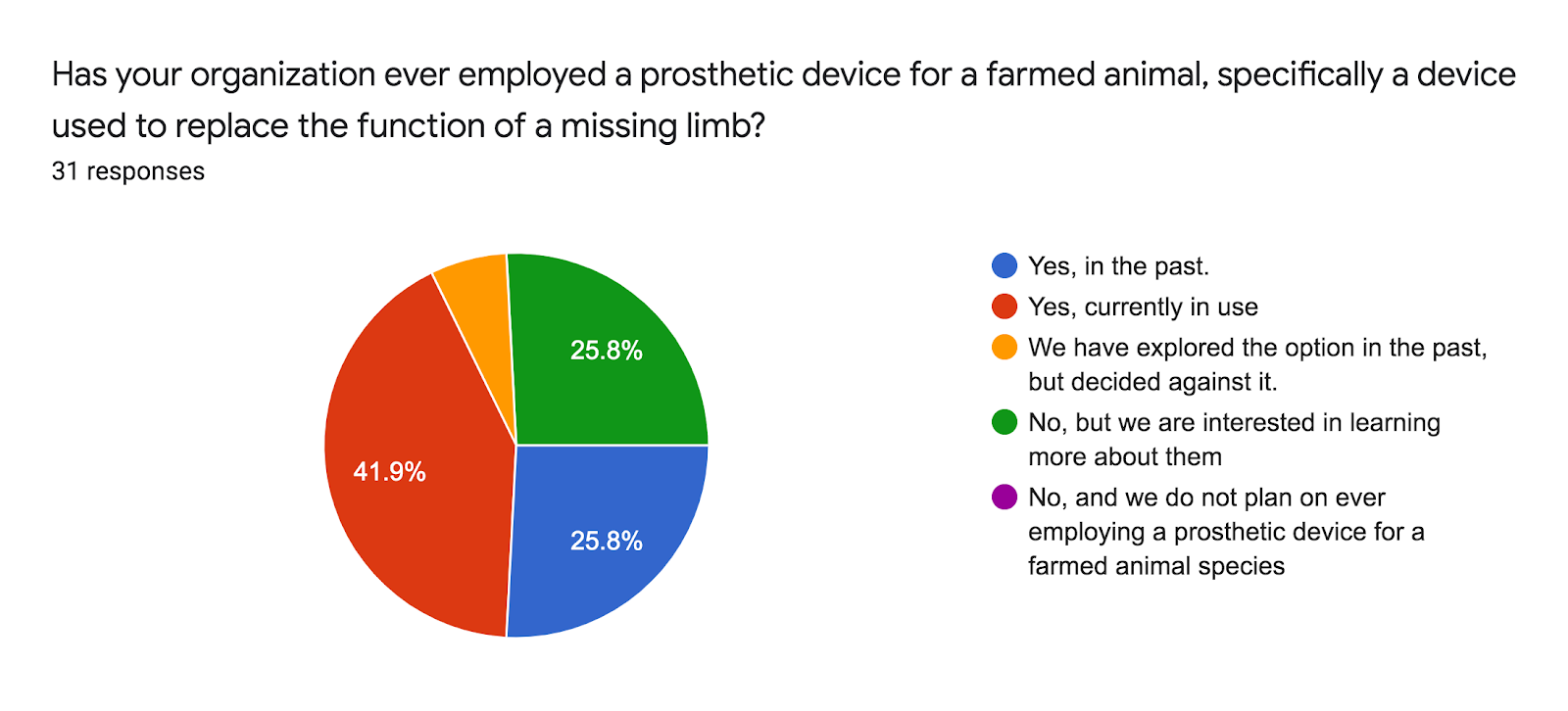 Forms response chart. Question title: Has your organization ever employed a prosthetic device for a farmed animal, specifically a device used to replace the function of a missing limb?. Number of responses: 31 responses.