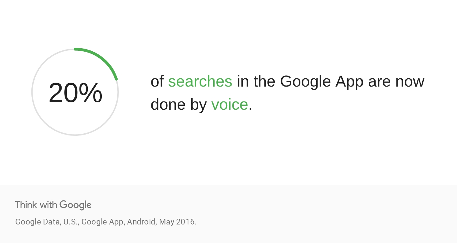 20% of all Google searches done on mobile devices are now voice searches.
