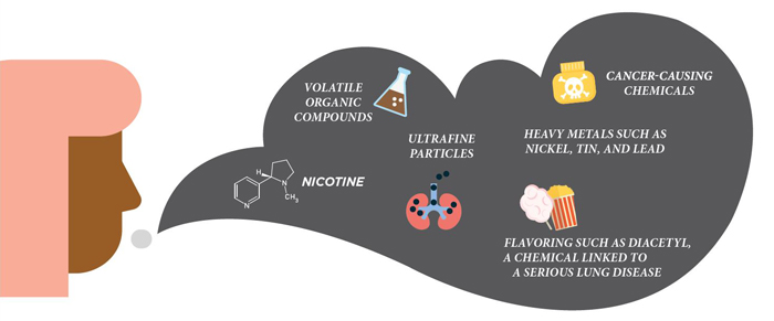 CDC Infographic: Vape Contents
