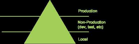 Pyramid (top: production, middle: non-prodution (dev, test, etc.), bottom: local)