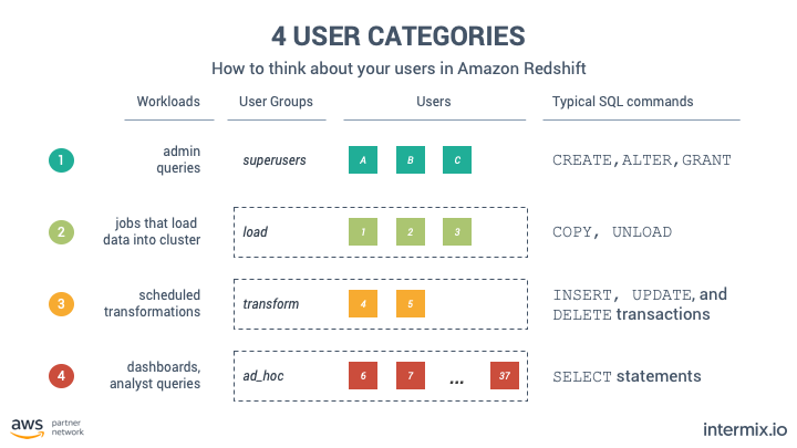 How-To Configure Amazon Redshift for Performance -