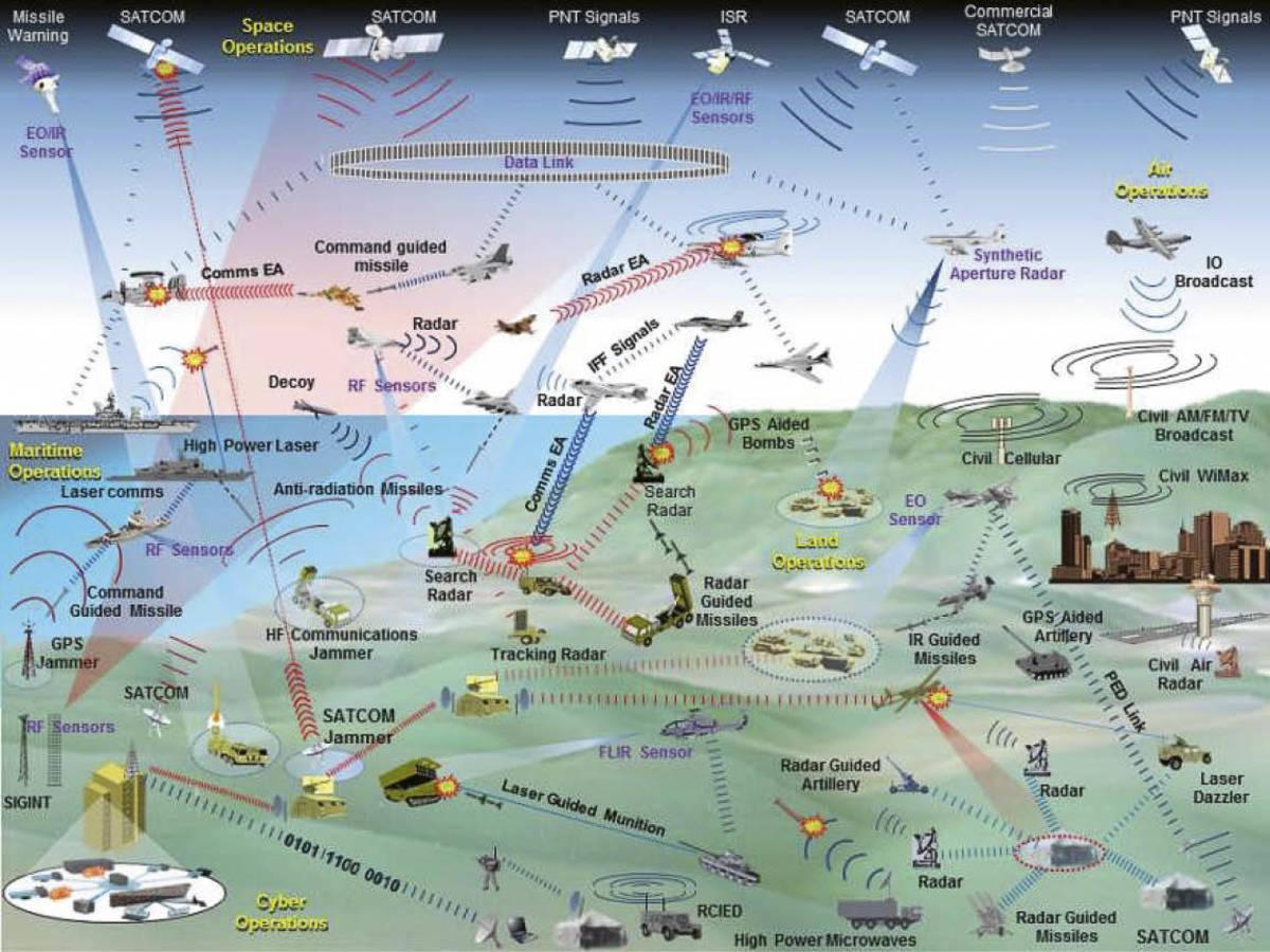 电子战中的这张军事图形会毁了您的一天-任务和目的