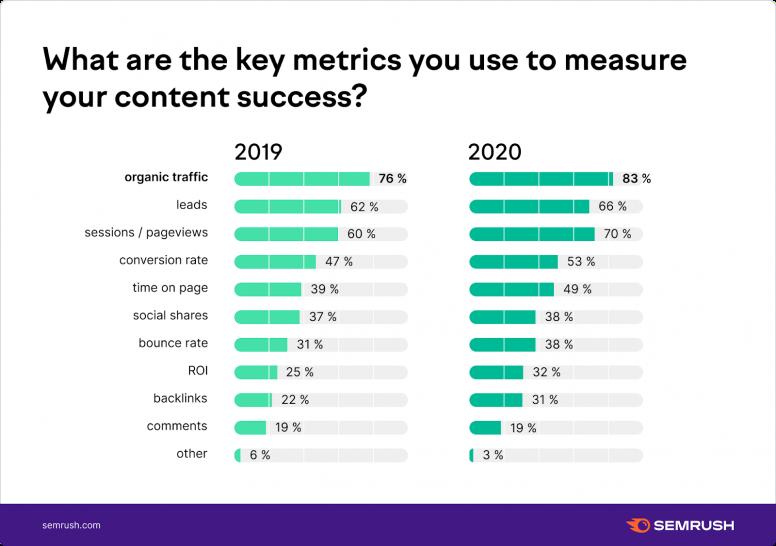 content success measurement stats