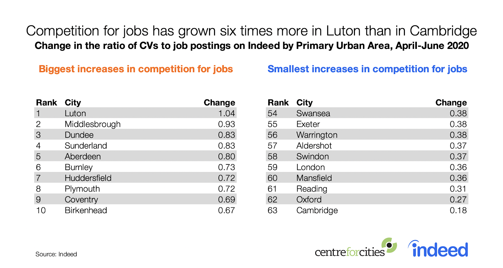 Competition for jobs has grown six times more in Luton than in Cambridge