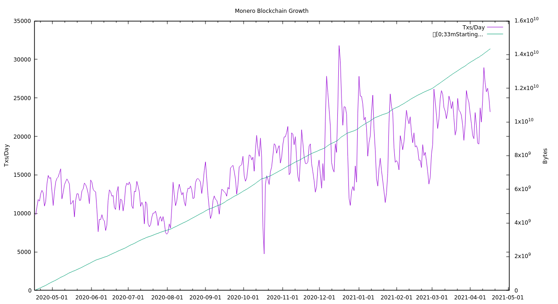 Crescimento do blockchain do Monero em gráfico