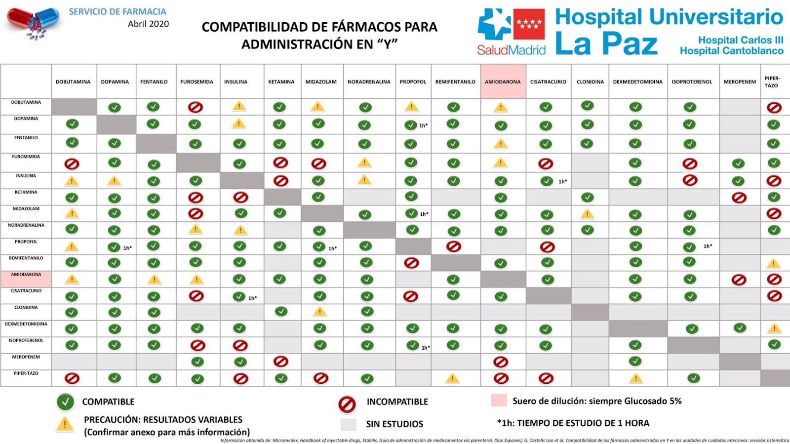 tabla compatibilidad medicamentos