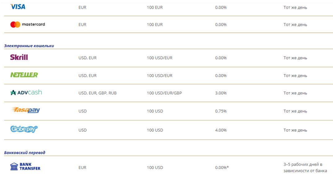 Обзор очередного мошенника NBH Markets 5