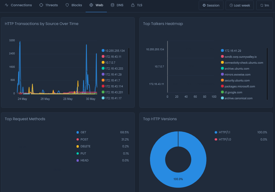 Web Report View On Cloud