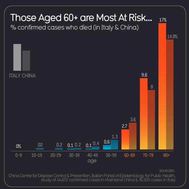 At risk demographics