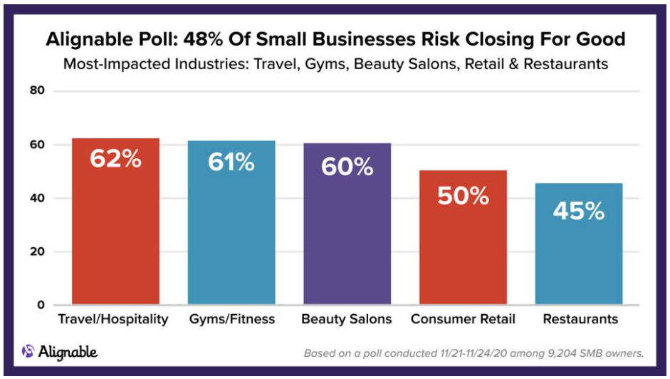 half of all Small Businesses may close permanently Forbes Alignable