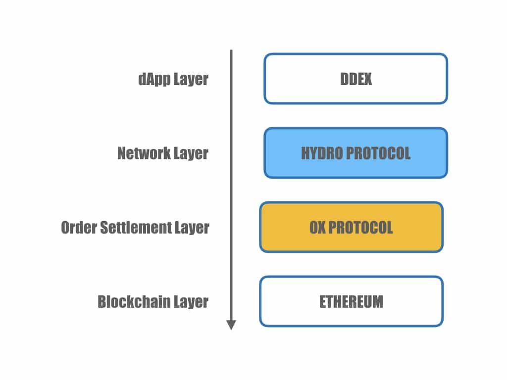 Обзор криптобиржи DDEX: анализ функционала, отзывы клиентов