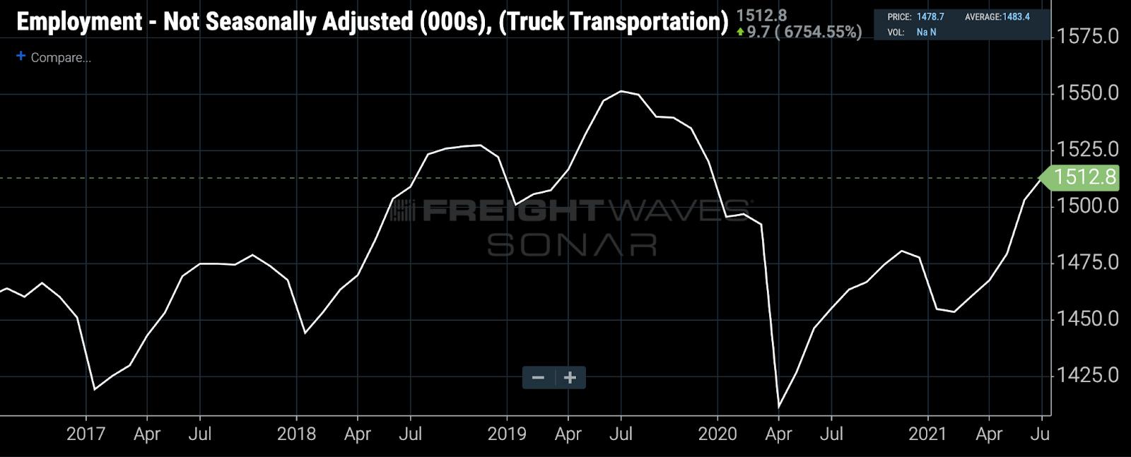 Employment - Not Seasonally Adjusted - Truck Transportation
