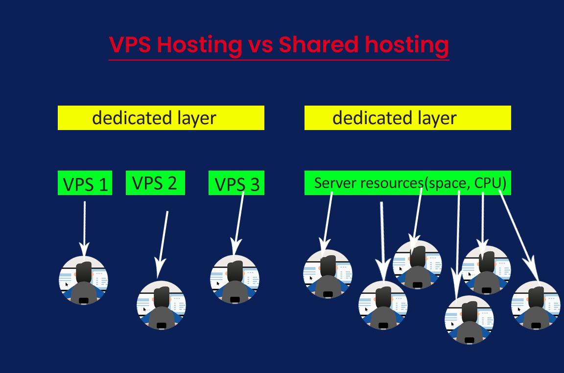 What is VPS Hosting - shared vs VPS