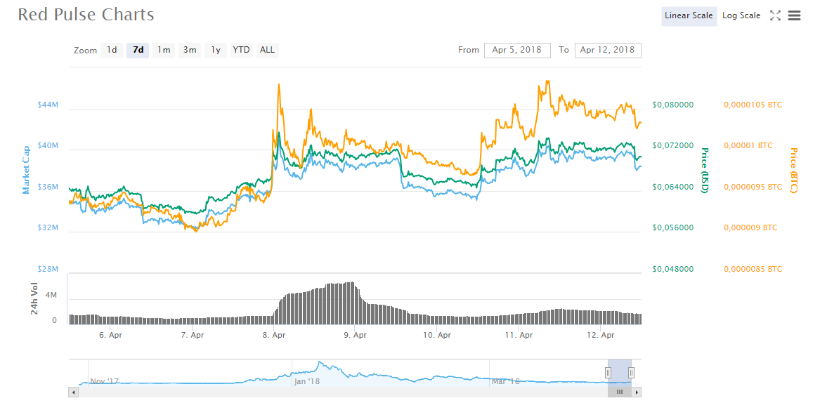 RPX charts