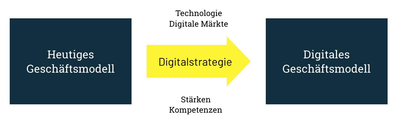 Digitalstrategie Entwickeln Und Umsetzen So Bist Du Digitial Erfolgreich