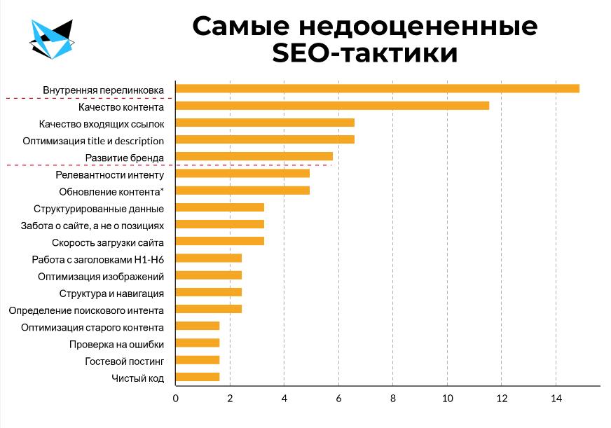 статистика самых недооцененных тактик SEO-оптимизации по результатам опросов зарубежных вебмастеров