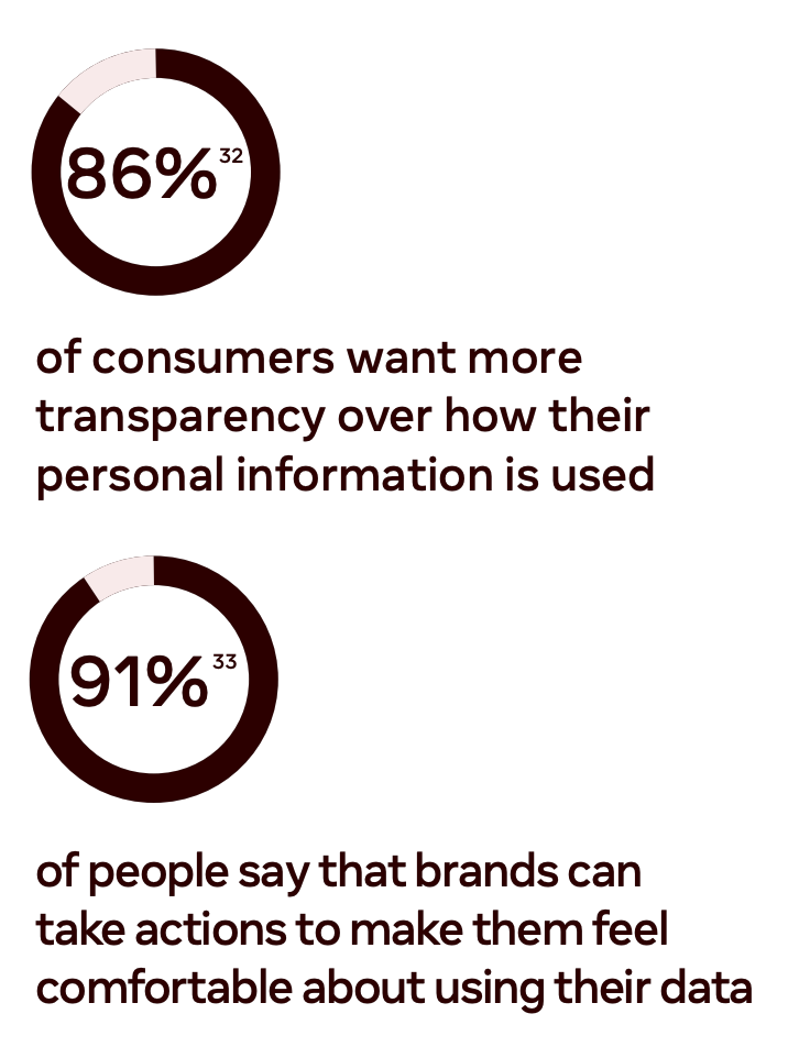 facebook report 2021 how many consumers want more transparency on privacy