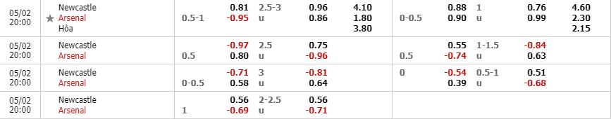 Tỷ lệ kèo Newcastle United vs Arsenal theo nhà cái Fun88