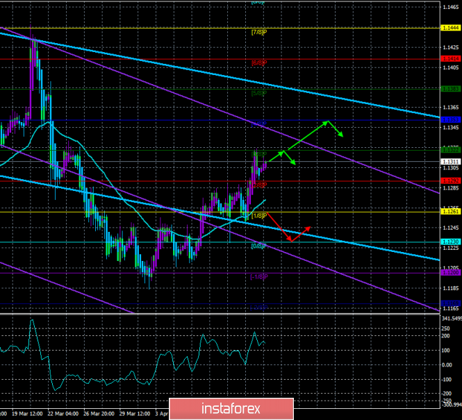 """EUR/USD. April 15th. The trading system """"Regression Channels"""". The euro continues to grow, but its potential is very limited"""