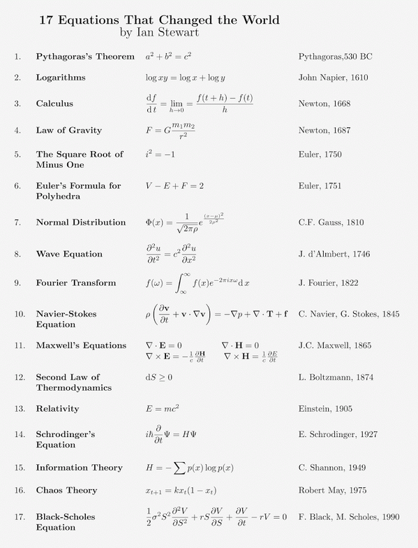 Stewart 17 equations table